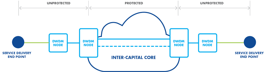 Protected Wavelength Service inter-capital core protection